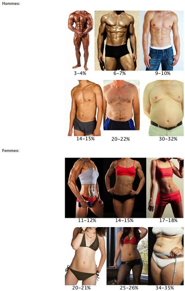 Comment perdre de la masse graisseuse ?