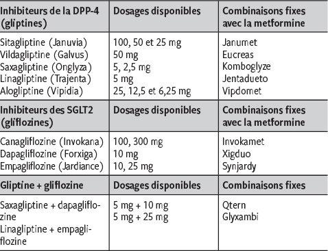 inhibiteurs de la ddp4 et perte de poids comment perdre la graisse du ventre en premier