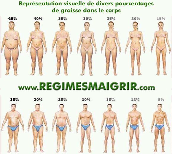 meilleur moyen de perdre de la graisse corporelle masculine documentaire sur la perte de poids mcdonalds