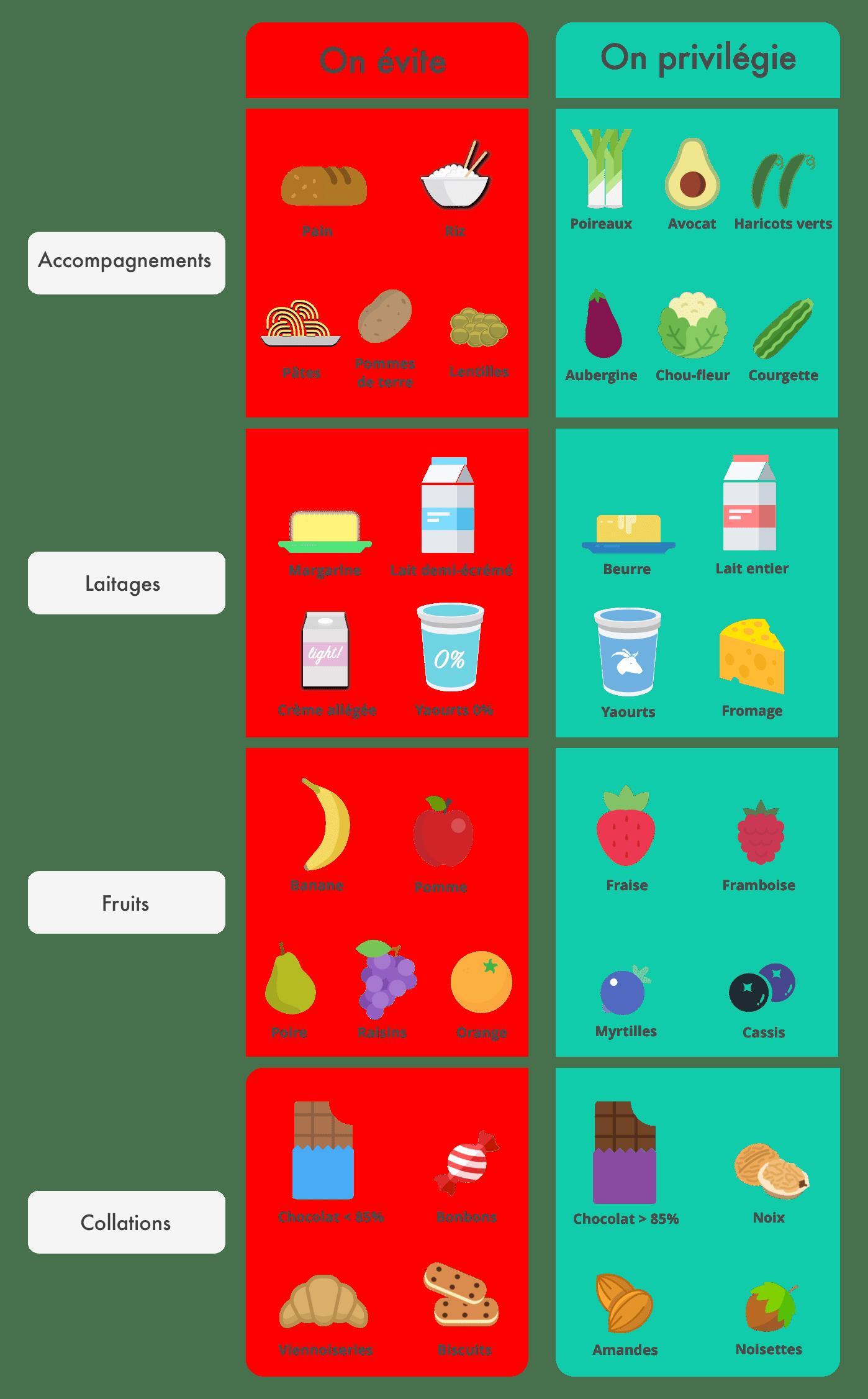 comment faire perdre du poids à votre enfant brûler les graisses deux semaines