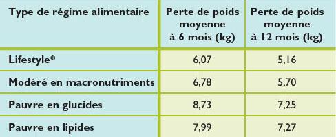 programme de perte de poids idéal perdre du poids taille rapide