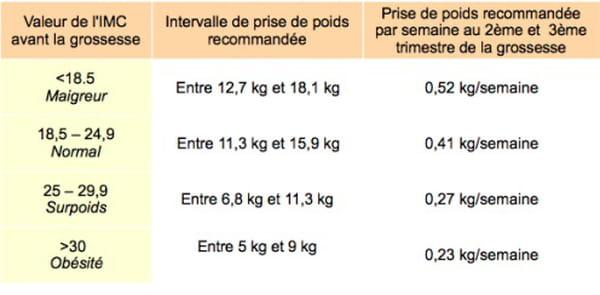 6 mois de grossesse ont besoin de perdre du poids Est-ce que le diurétique maidera à perdre du poids