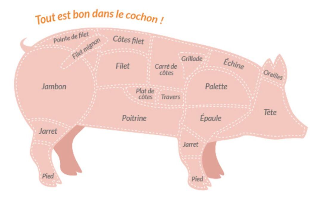 comment enlever la graisse du filet de porc