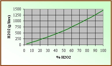 perte de poids h202