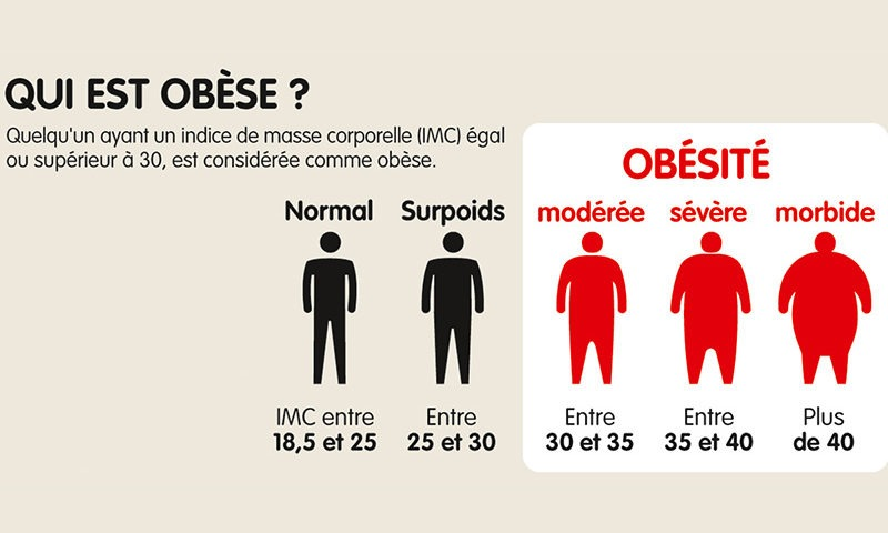 10 jours de perte de graisse