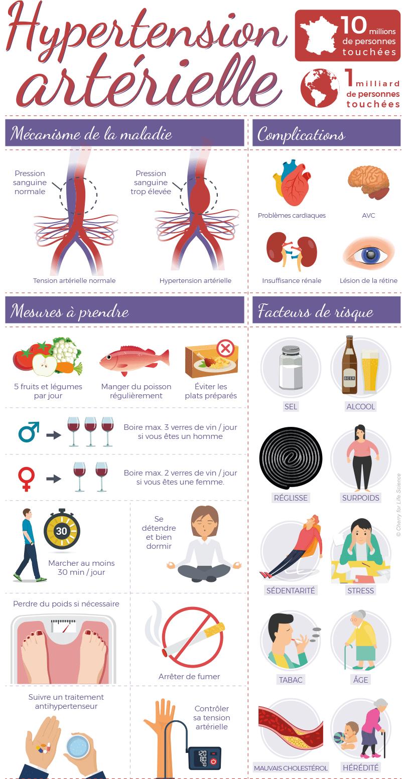 perte de poids et symptômes dhypertension perdre de la graisse du ventre après 60 ans