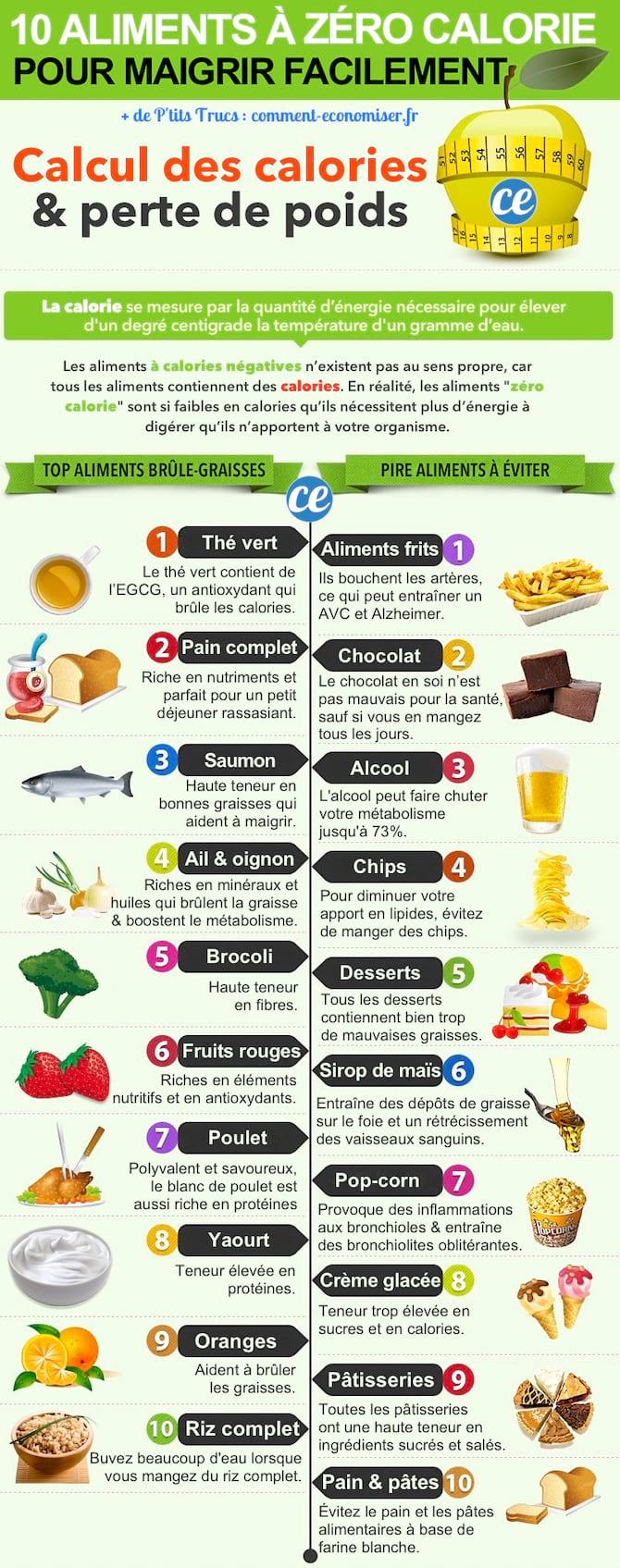 éléments de perte de poids