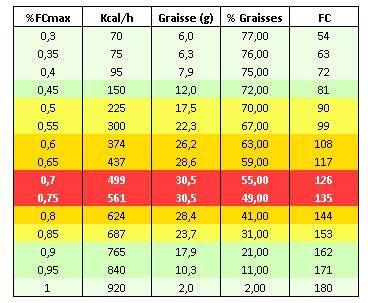 méthode hybride de perte de graisse est-ce que perdre du poids aide à perdre la cellulite