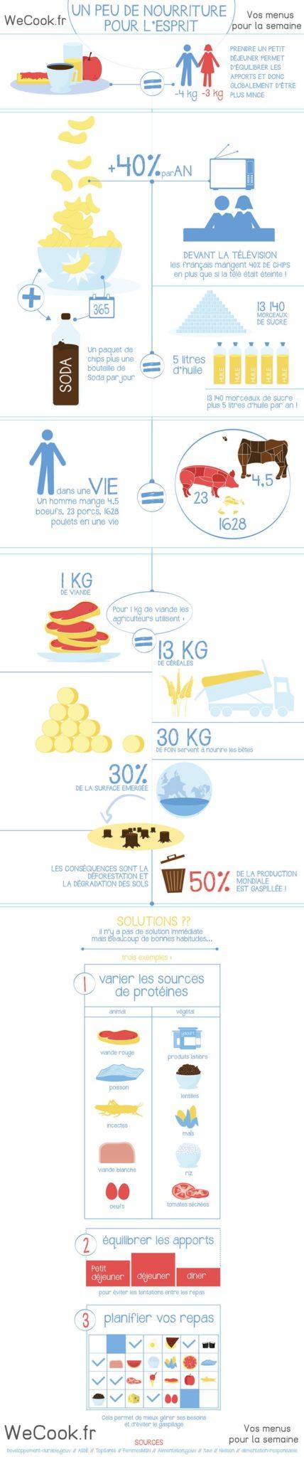 Infographie fitness et alimentation
