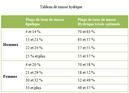 pourcentage de perte de poids corporel par semaine perte de poids brandon mb