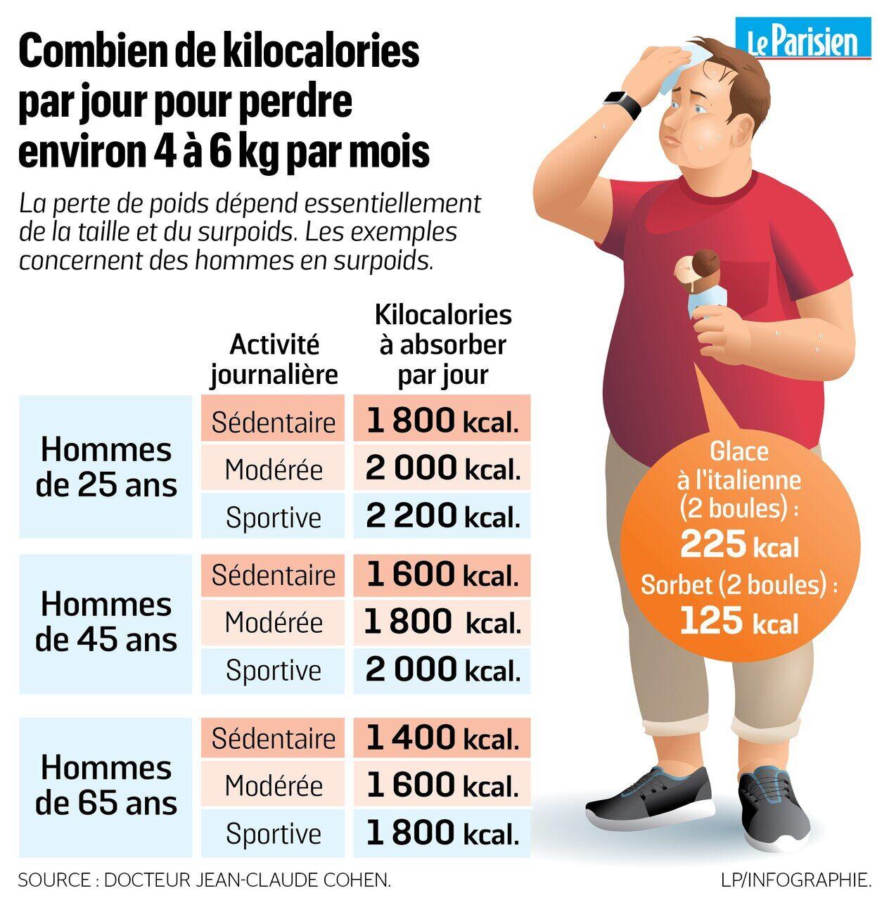 dr g avis de perte de poids