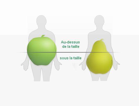 xiaomi corps mince perte de poids due aux vomissements
