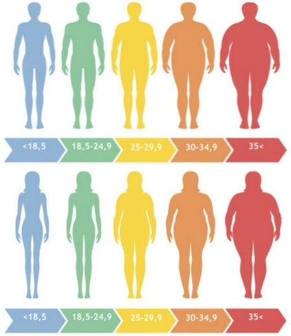 comment calculer le pourcentage de perte de poids corporel