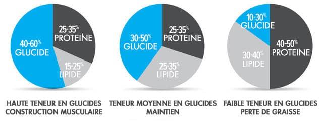 macros de base pour la perte de graisse actualités de la chaîne 9 perdre du poids