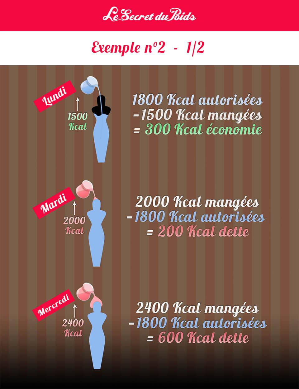 perdre du poids senvoyer en lair