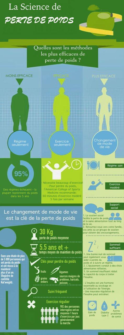 Comment maintenir une perte de poids durable ? - Poids - Santé et nutrition - Extenso