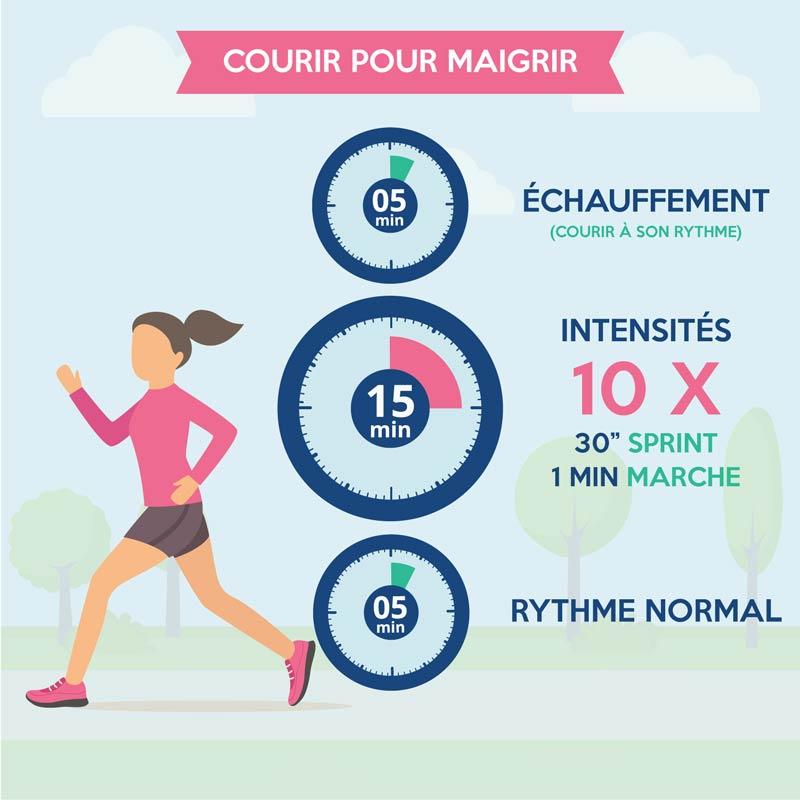 combien faire du jogging pour perdre du poids signes que vous êtes un brûleur de graisse