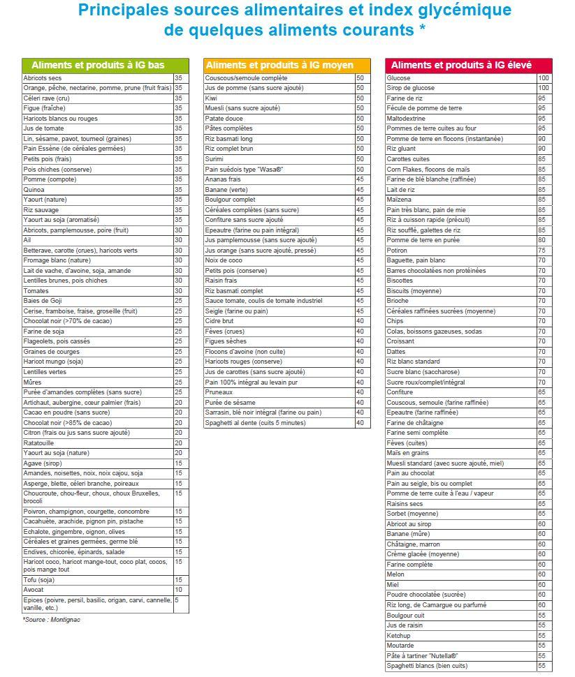 indice glycémique pour la perte de poids